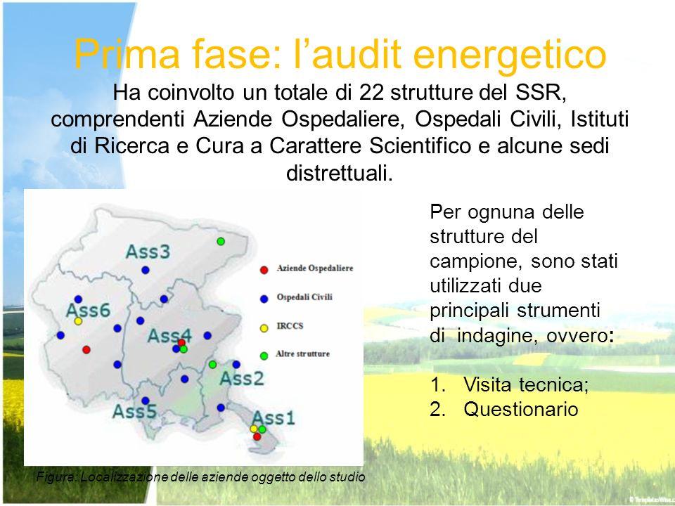 Prima fase: l'audit energetico Ha coinvolto un totale di 22 strutture del SSR, comprendenti Aziende Ospedaliere, Ospedali Civili, Istituti di Ricerca e Cura a Carattere Scientifico e alcune sedi distrettuali.