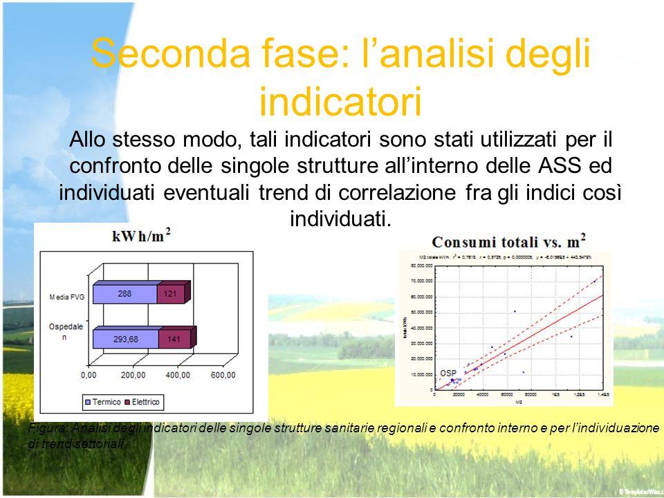 Seconda fase: l'analisi degli indicatori Allo stesso modo, tali indicatori sono stati utilizzati per il confronto delle singole strutture all'interno delle ASS ed individuati eventuali trend di correlazione fra gli indici così individuati.