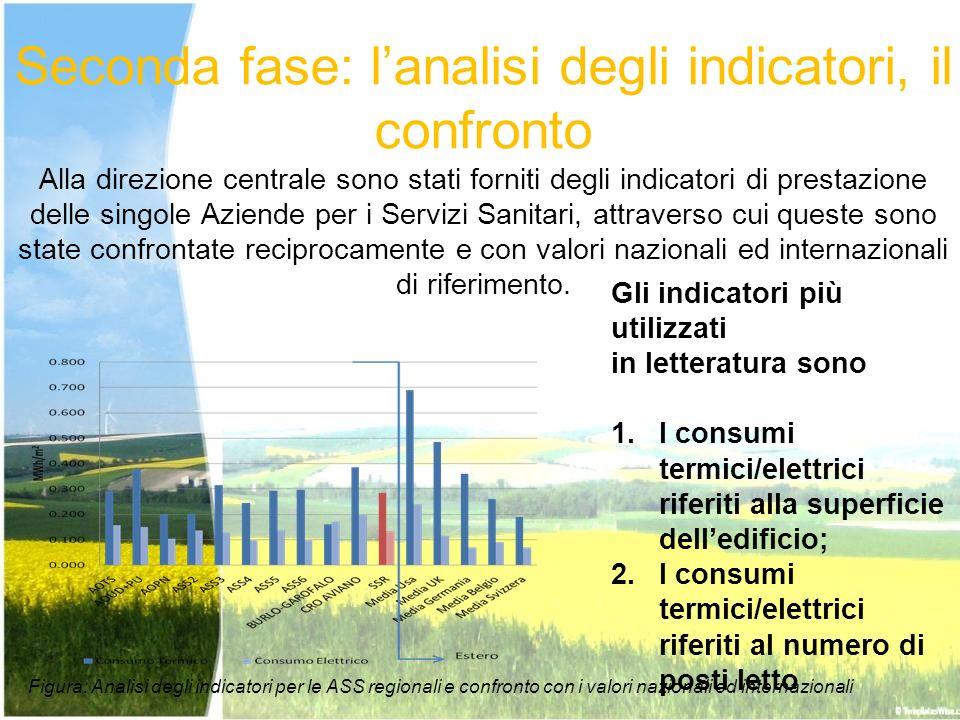 Seconda fase: l'analisi degli indicatori, il confronto Alla direzione centrale sono stati forniti degli indicatori di prestazione delle singole Aziende per i Servizi Sanitari, attraverso cui queste sono state confrontate reciprocamente e con valori nazionali ed internazionali di riferimento.