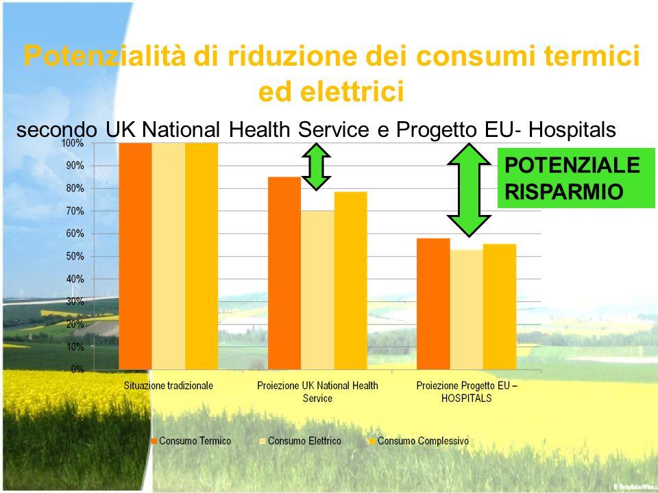 Potenzialità di riduzione dei consumi termici ed elettrici