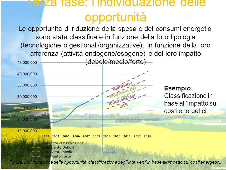Terza fase: l'individuazione delle opportunità Le opportunità di riduzione della spesa e dei consumi energetici sono state classificate in funzione della loro tipologia (tecnologiche o gestionali/organizzative), in funzione della loro afferenza (attività endogene/esogene) e del loro impatto (debole/medio/forte)