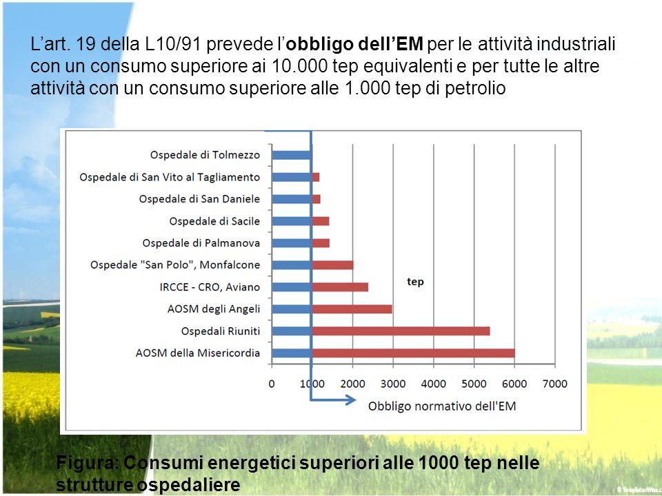 L'art. 19 della L10/91 prevede l'obbligo dell'EM per le attività industriali con un consumo superiore ai 10.000 tep equivalenti e per tutte le altre attività con un consumo superiore alle 1.000 tep di petrolio