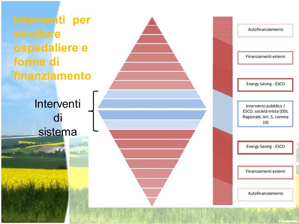 Interventi per strutture ospedaliere e forme di finanziamento