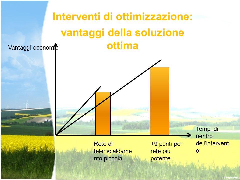 Interventi di ottimizzazione: vantaggi della soluzione ottima