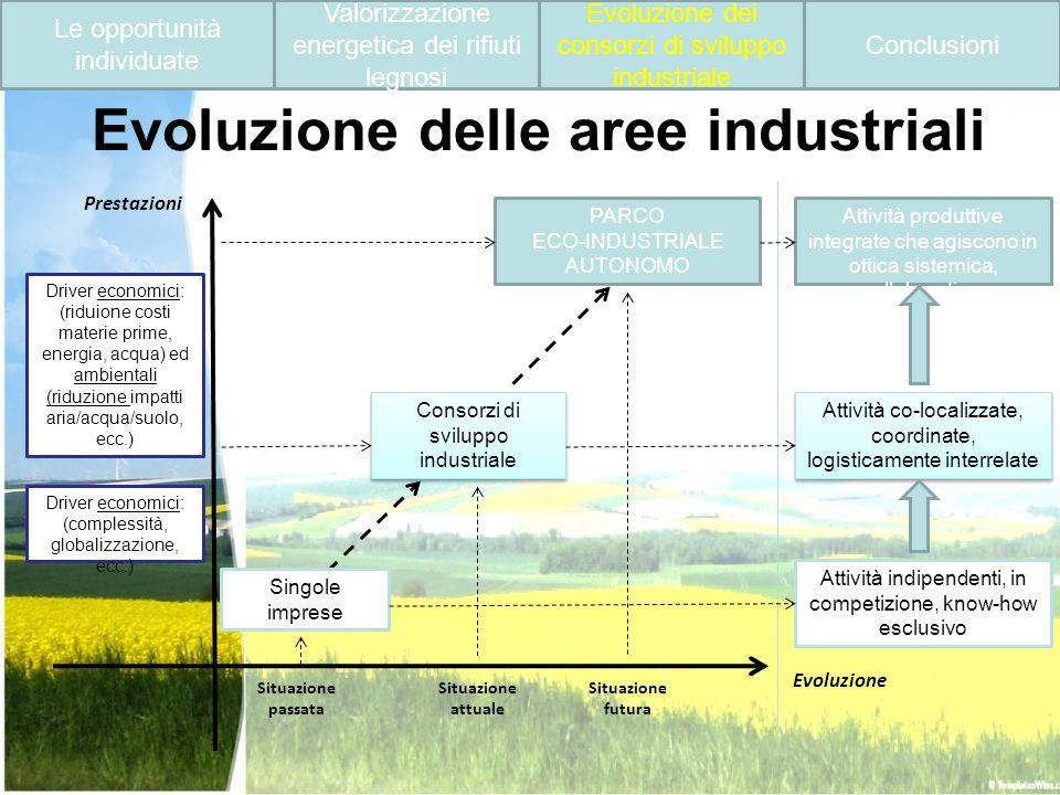 Evoluzione delle aree industriali