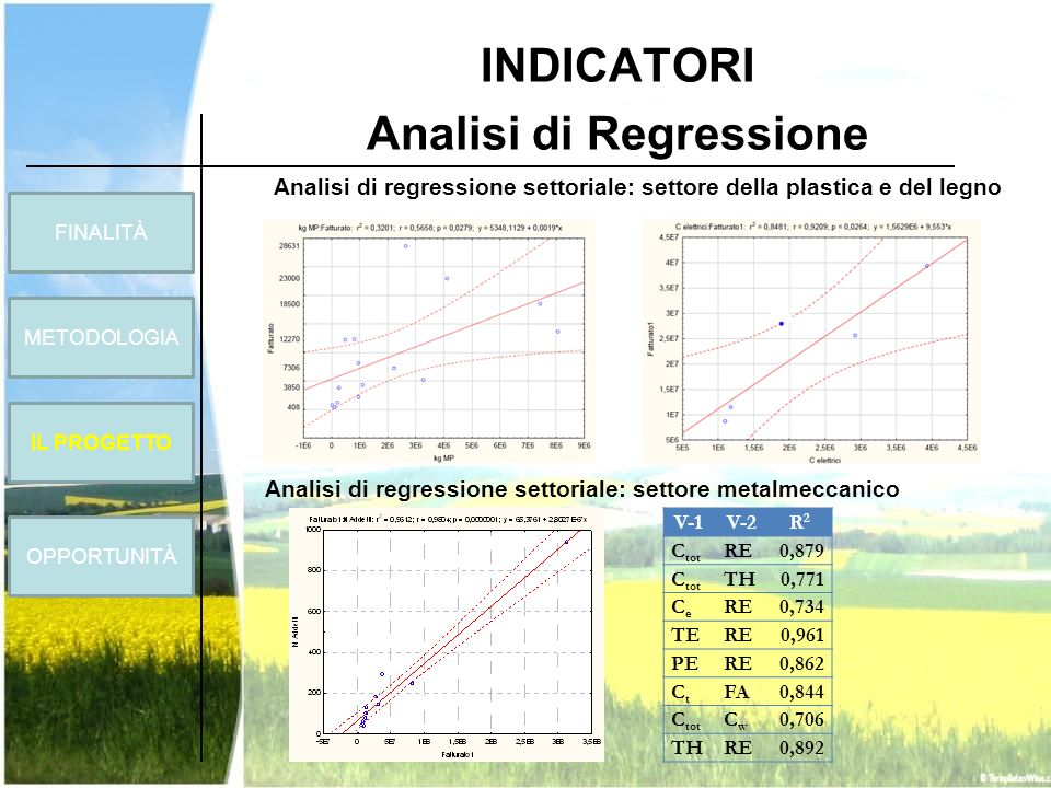 INDICATORI Analisi di Regressione