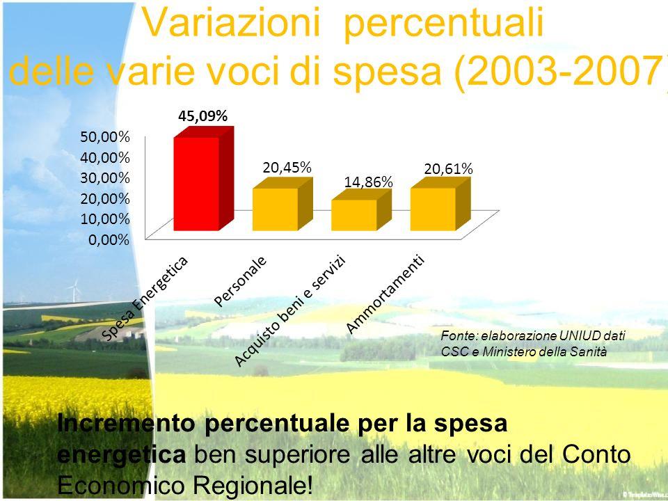 Variazioni percentuali delle varie voci di spesa (2003-2007)