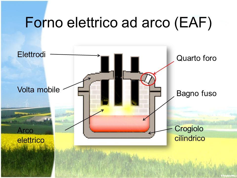 Forno elettrico ad arco (EAF)