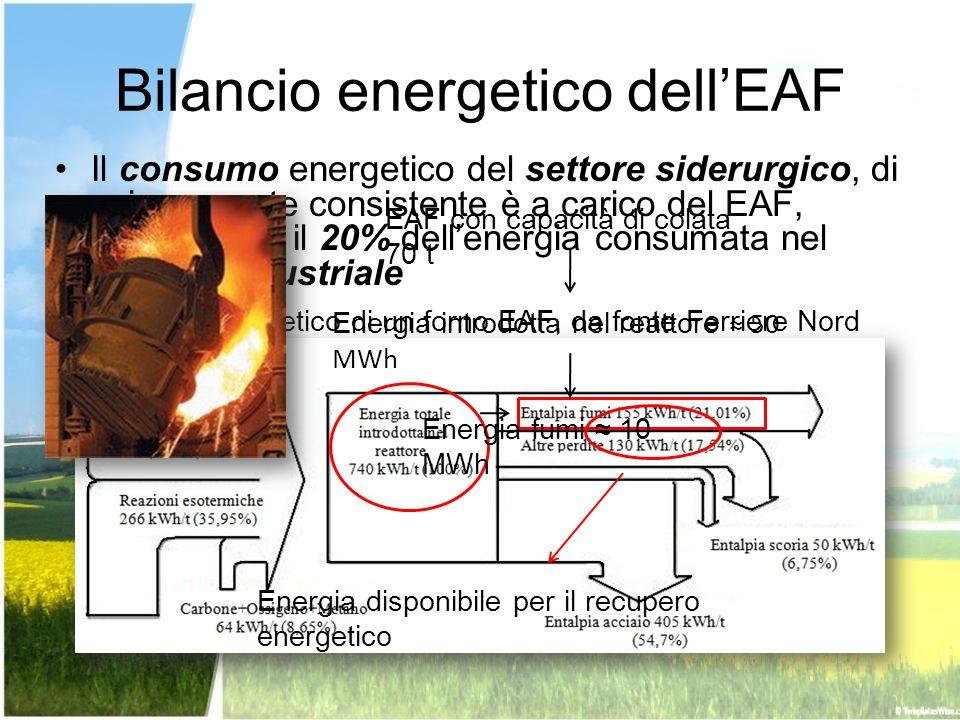 Bilancio energetico dell'EAF