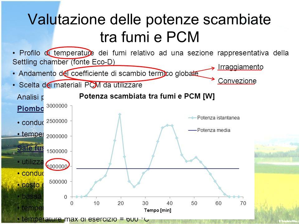 Valutazione delle potenze scambiate tra fumi e PCM