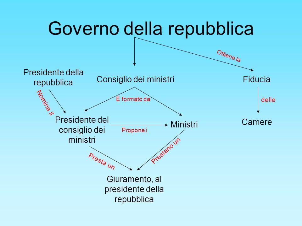 Governo della repubblica