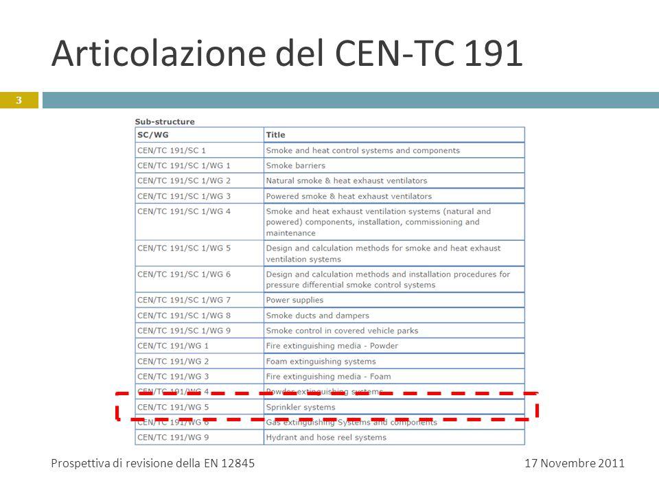 Articolazione del CEN-TC 191