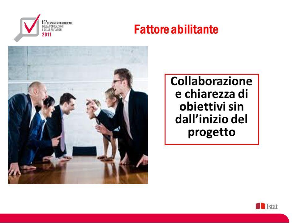 Collaborazione e chiarezza di obiettivi sin dall'inizio del progetto