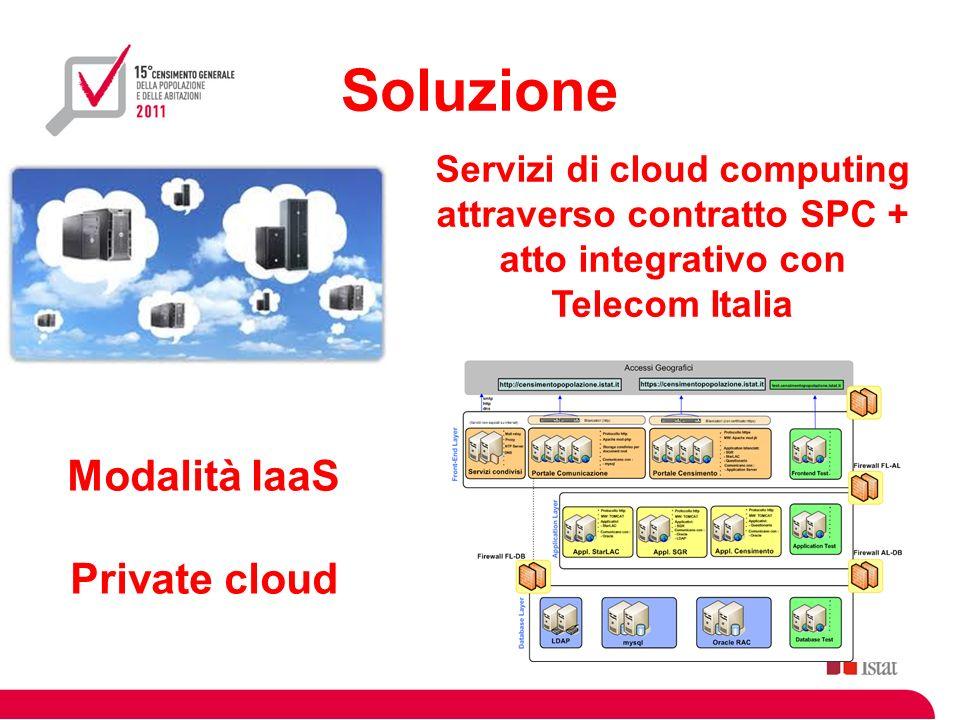 Soluzione Modalità IaaS Private cloud