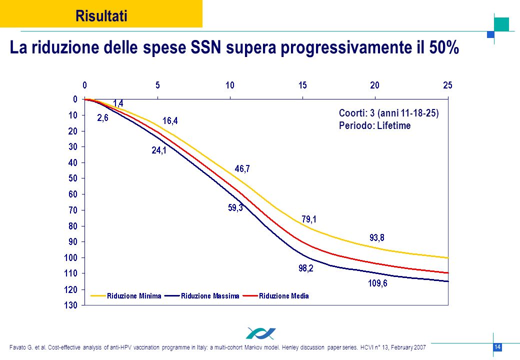 La riduzione delle spese SSN supera progressivamente il 50%