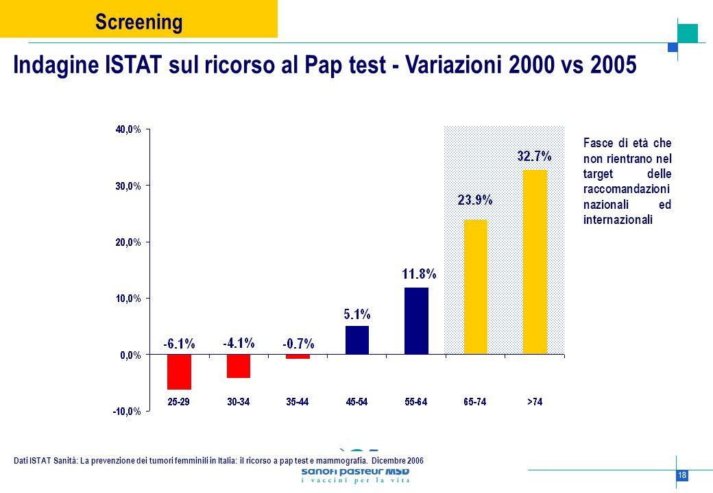 Indagine ISTAT sul ricorso al Pap test - Variazioni 2000 vs 2005