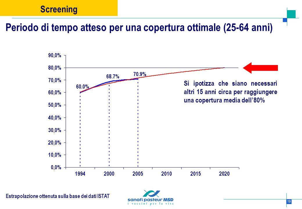 Periodo di tempo atteso per una copertura ottimale (25-64 anni)