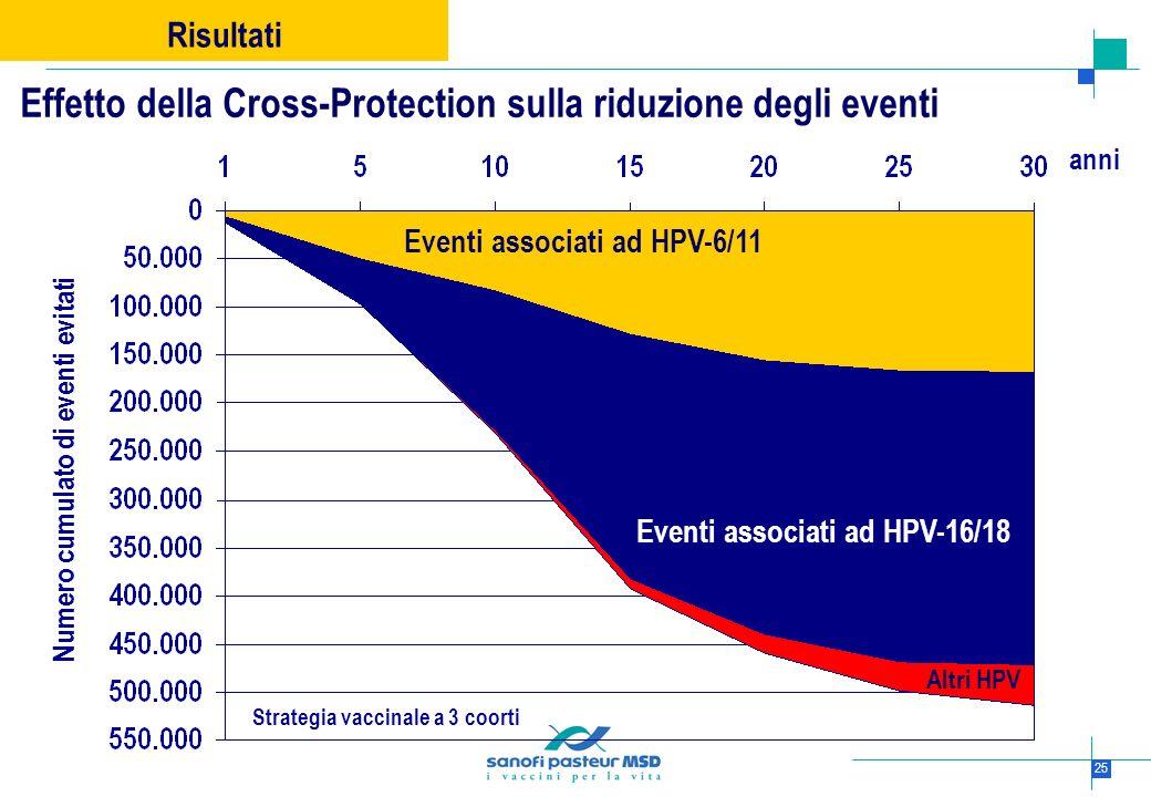 Effetto della Cross-Protection sulla riduzione degli eventi