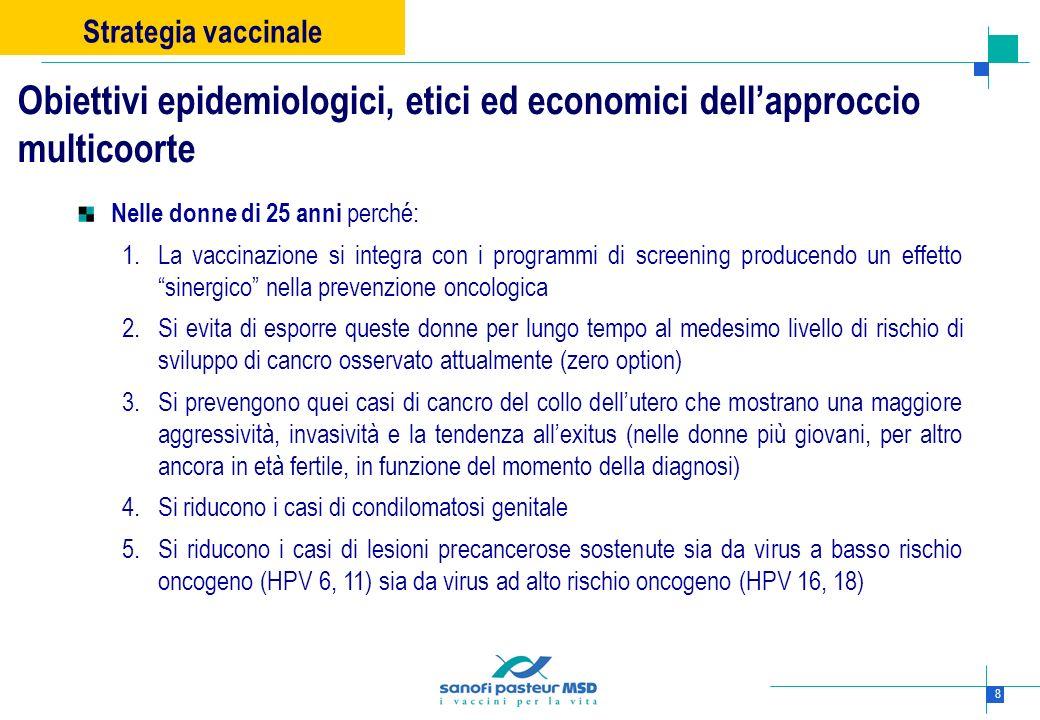 Strategia vaccinaleObiettivi epidemiologici, etici ed economici dell'approccio multicoorte. Nelle donne di 25 anni perché:
