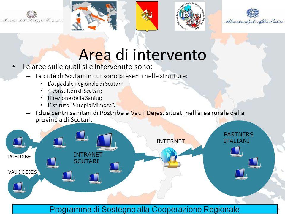 Area di intervento Le aree sulle quali si è intervenuto sono: