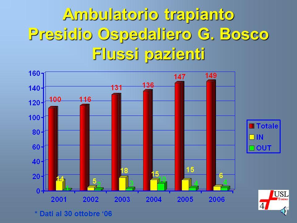 Ambulatorio trapianto Presidio Ospedaliero G. Bosco Flussi pazienti