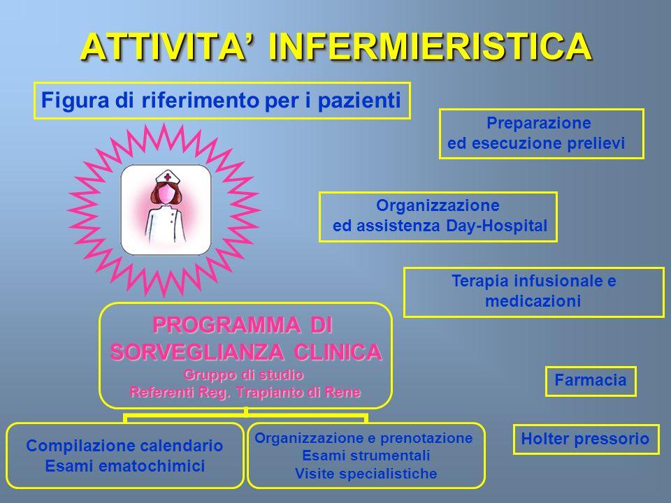ATTIVITA' INFERMIERISTICA