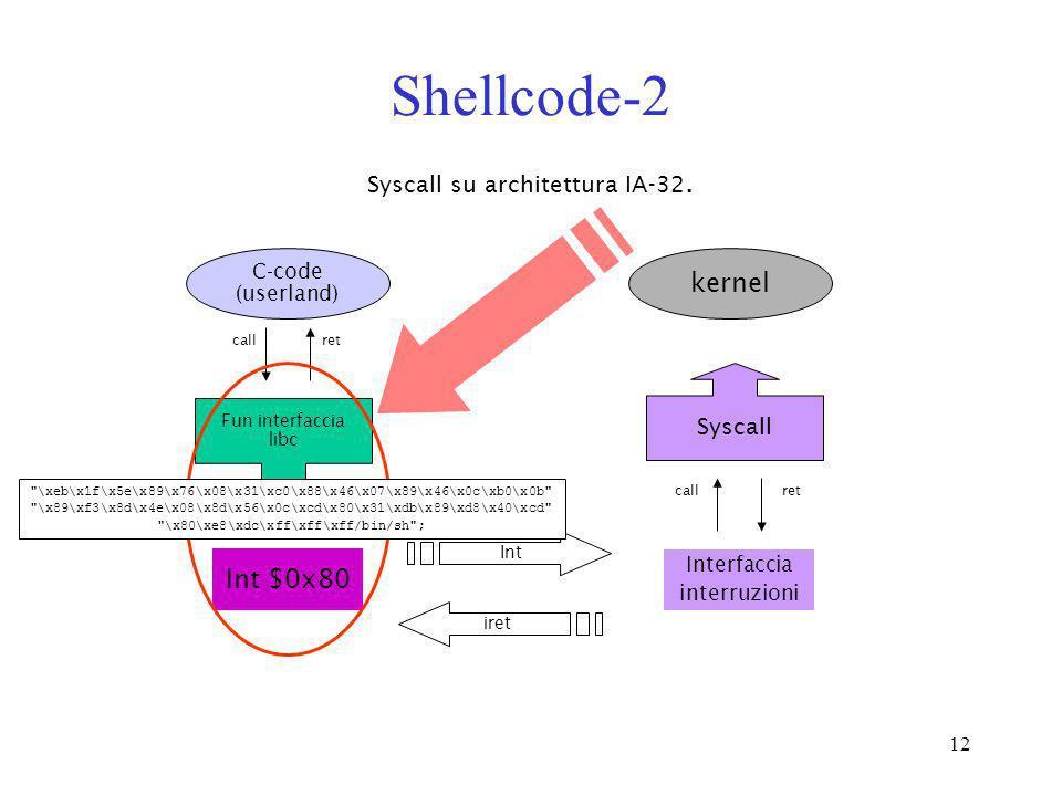 Shellcode-2 kernel Int $0x80 Syscall su architettura IA-32. Syscall