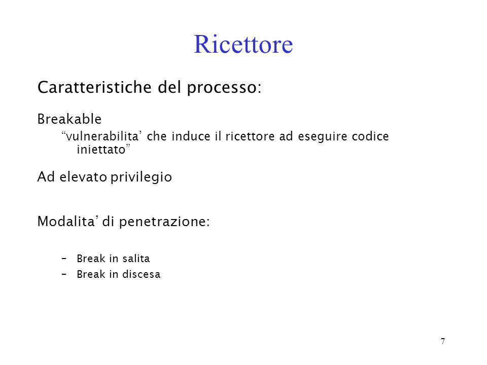 Ricettore Caratteristiche del processo: Breakable