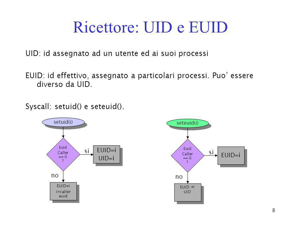 Ricettore: UID e EUID UID: id assegnato ad un utente ed ai suoi processi.