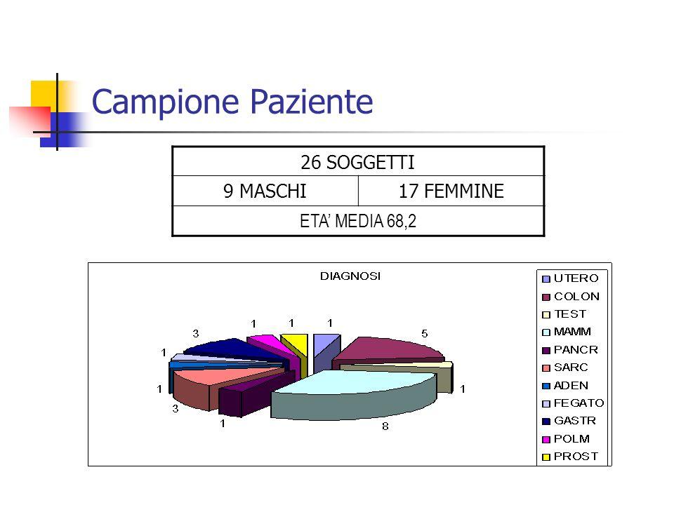 Campione Paziente 26 SOGGETTI 9 MASCHI 17 FEMMINE ETA' MEDIA 68,2