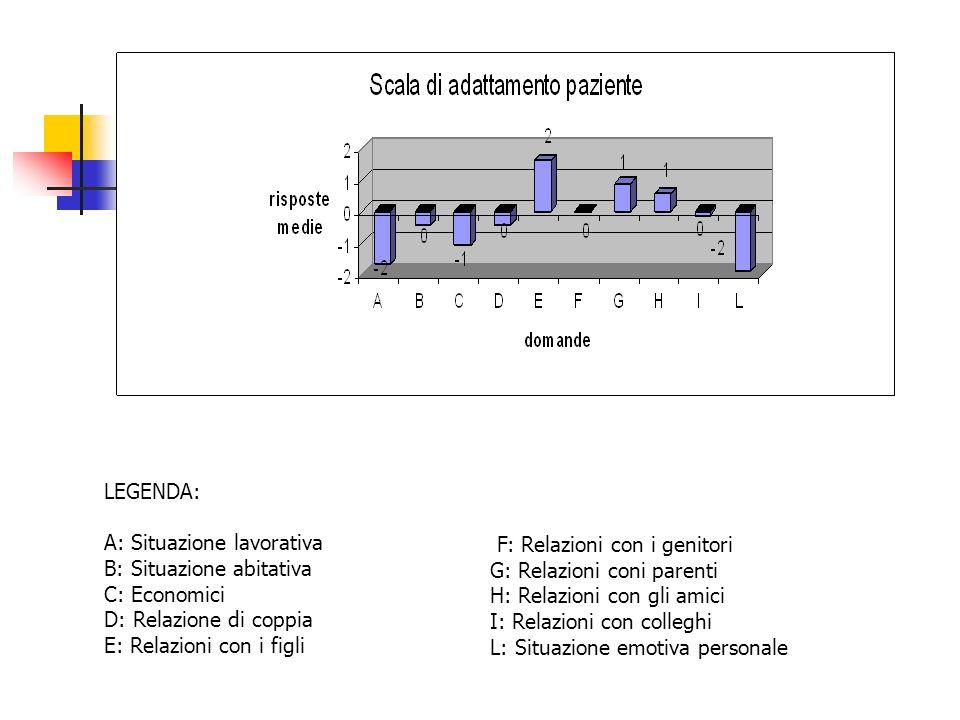 LEGENDA: A: Situazione lavorativa. B: Situazione abitativa. C: Economici. D: Relazione di coppia.
