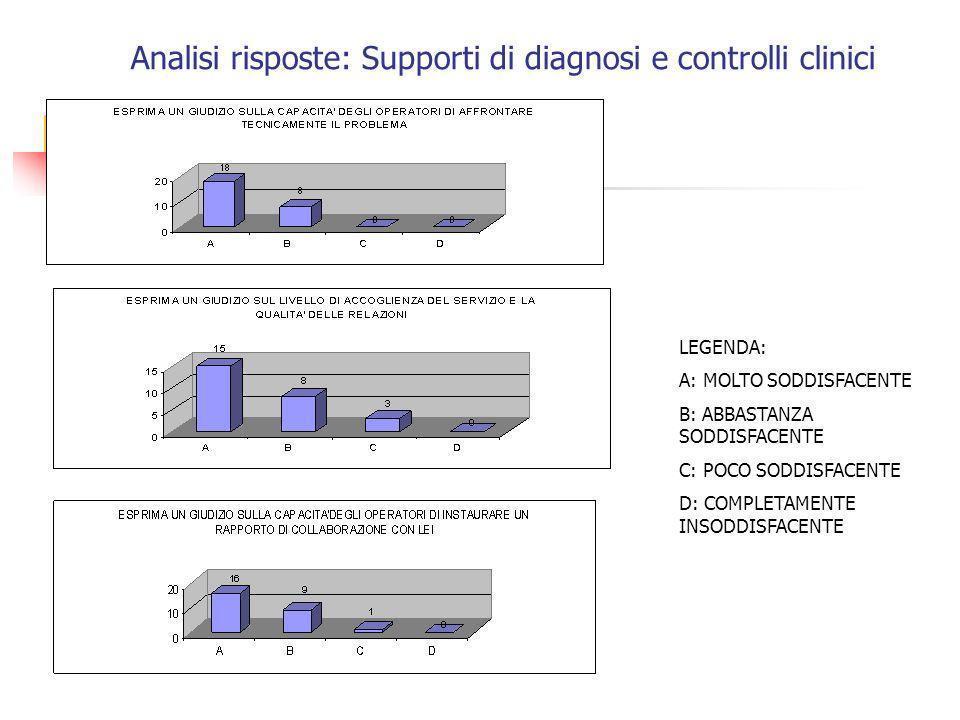 Analisi risposte: Supporti di diagnosi e controlli clinici