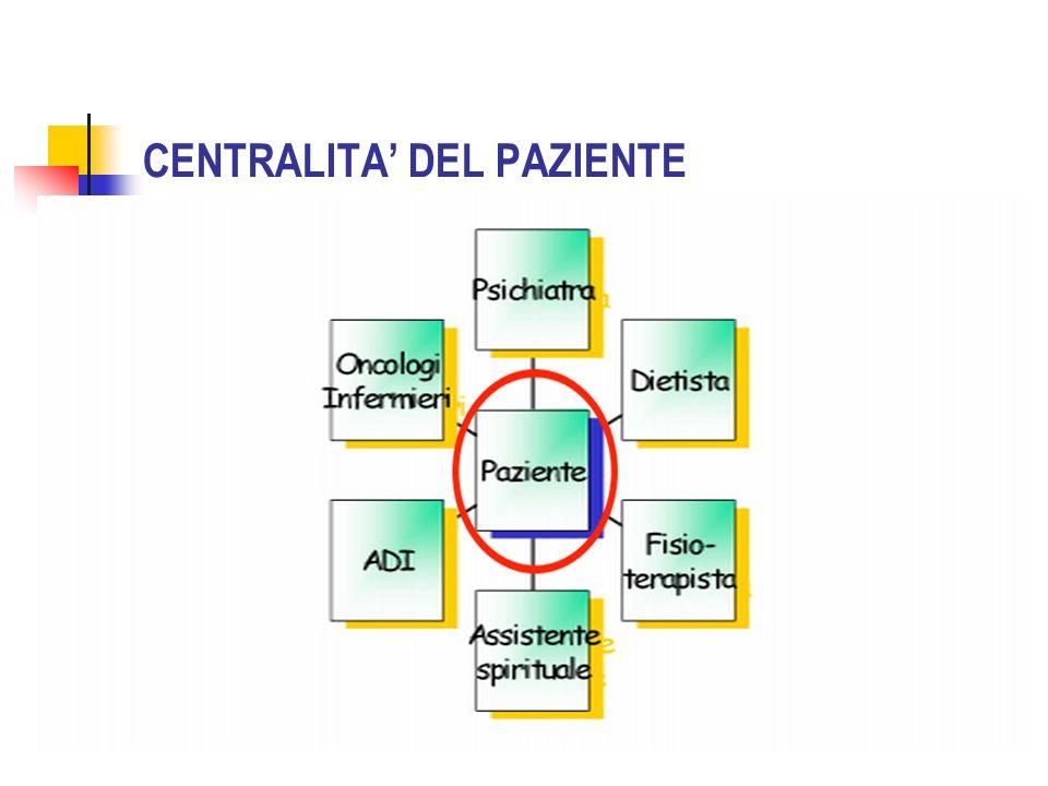 CENTRALITA' DEL PAZIENTE