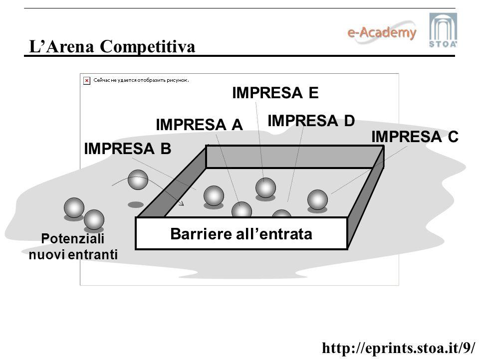 L'Arena Competitiva IMPRESA E IMPRESA D IMPRESA A IMPRESA C IMPRESA B
