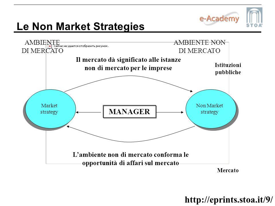 Le Non Market Strategies