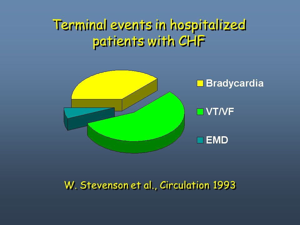 Terminal events in hospitalized patients with CHF