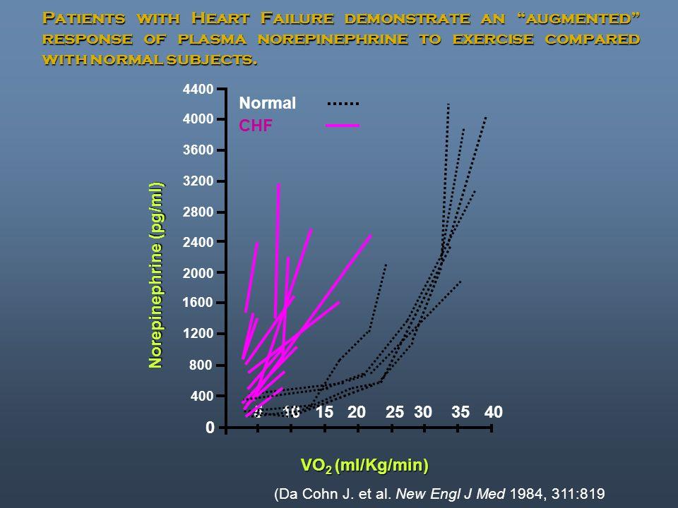(Da Cohn J. et al. New Engl J Med 1984, 311:819