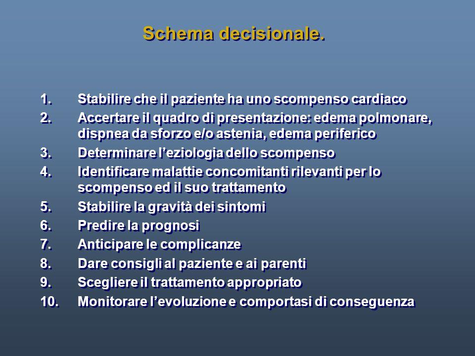 Schema decisionale. 1. Stabilire che il paziente ha uno scompenso cardiaco.