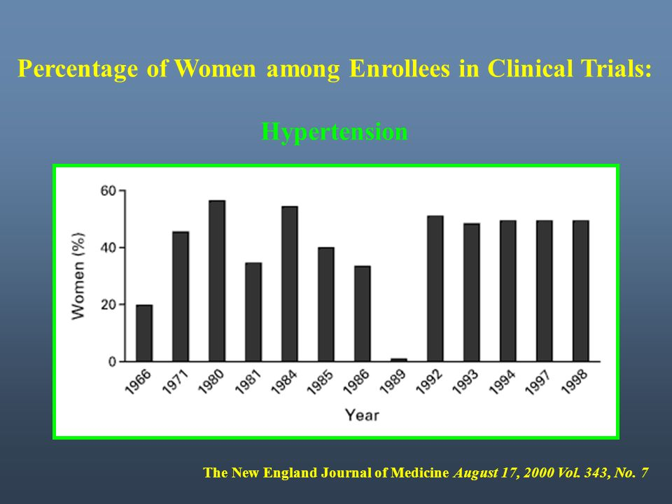 Percentage of Women among Enrollees in Clinical Trials: