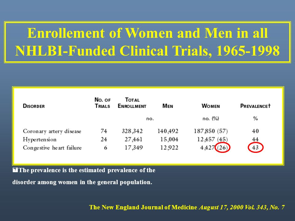 Enrollement of Women and Men in all NHLBI-Funded Clinical Trials, 1965-1998