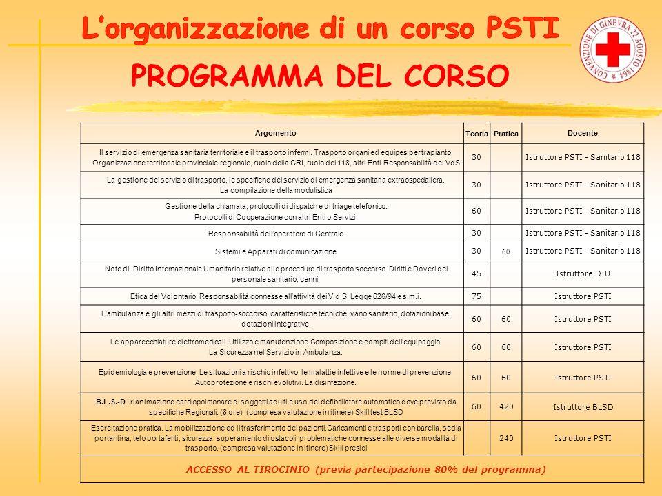 PROGRAMMA DEL CORSO L'organizzazione di un corso PSTI