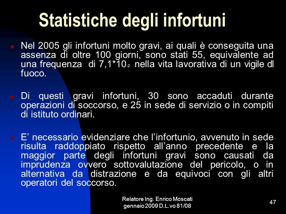 Statistiche degli infortuni