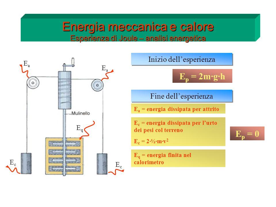 Energia meccanica e calore Esperienza di Joule – analisi energetica