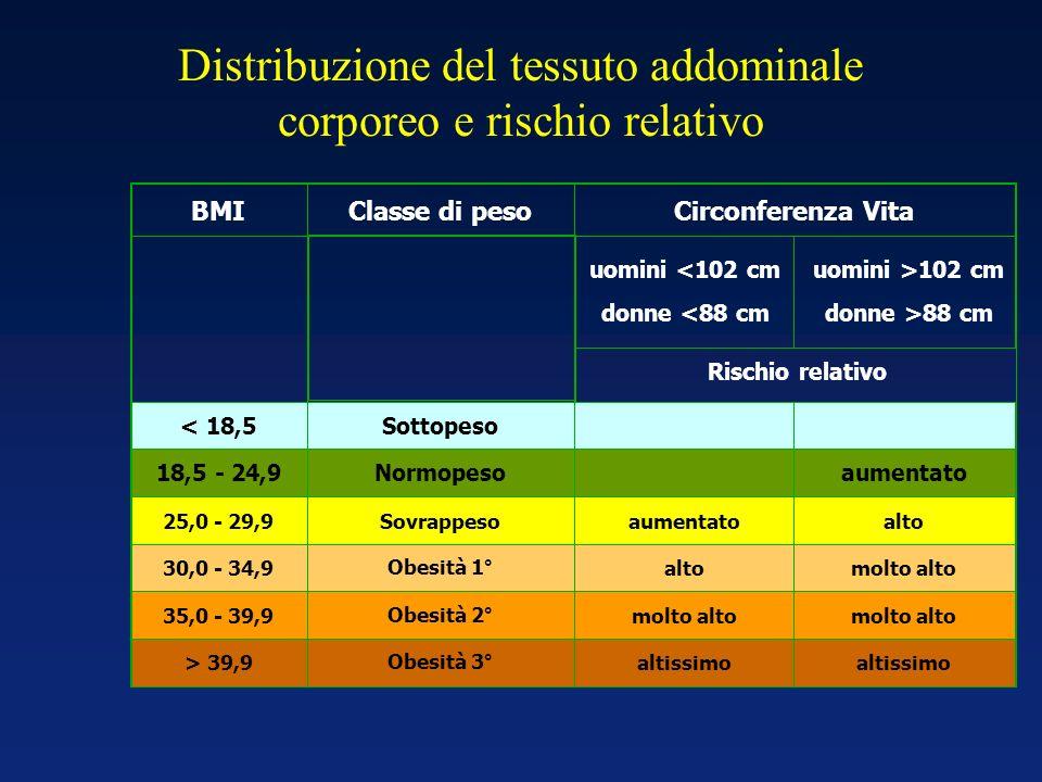 Distribuzione del tessuto addominale corporeo e rischio relativo