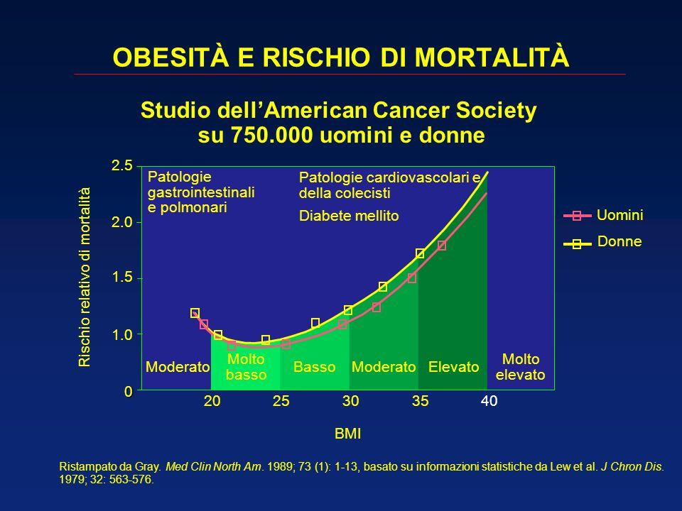 OBESITÀ E RISCHIO DI MORTALITÀ
