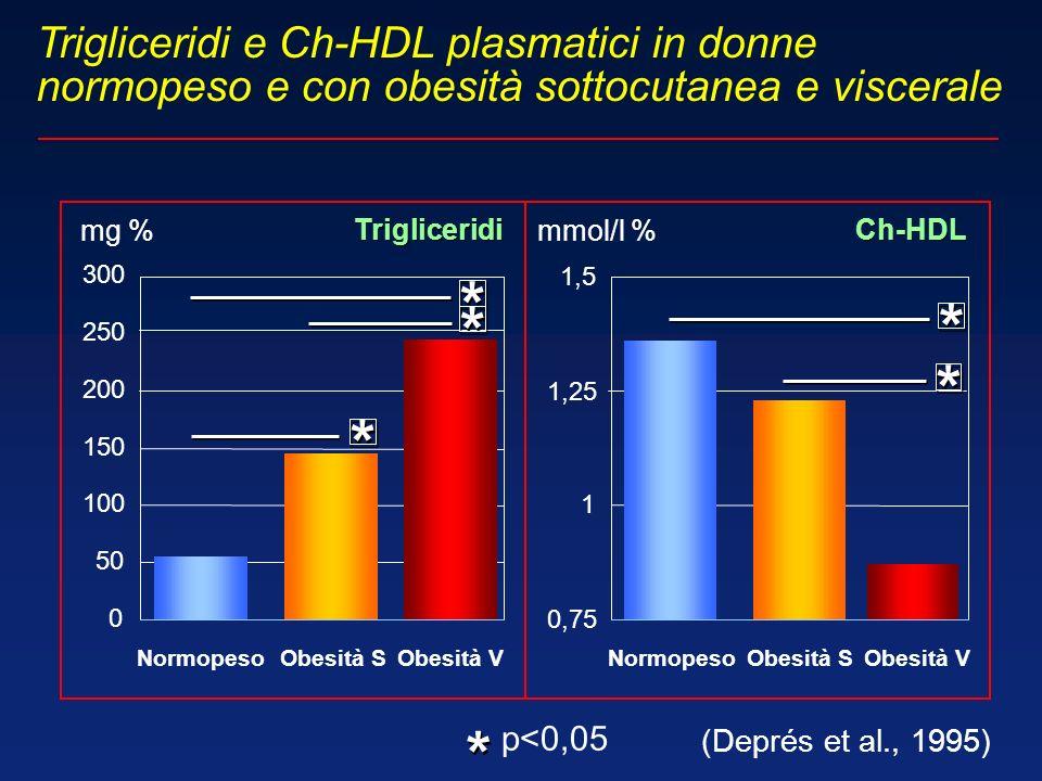 Trigliceridi e Ch-HDL plasmatici in donne normopeso e con obesità sottocutanea e viscerale