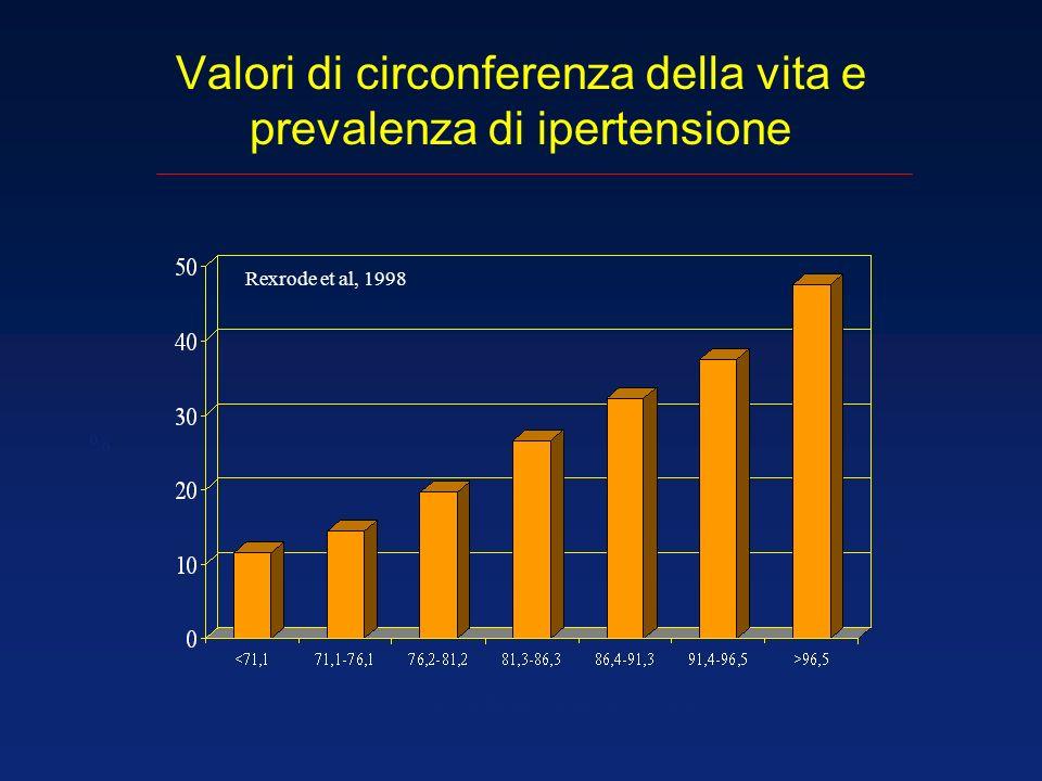 Valori di circonferenza della vita e prevalenza di ipertensione