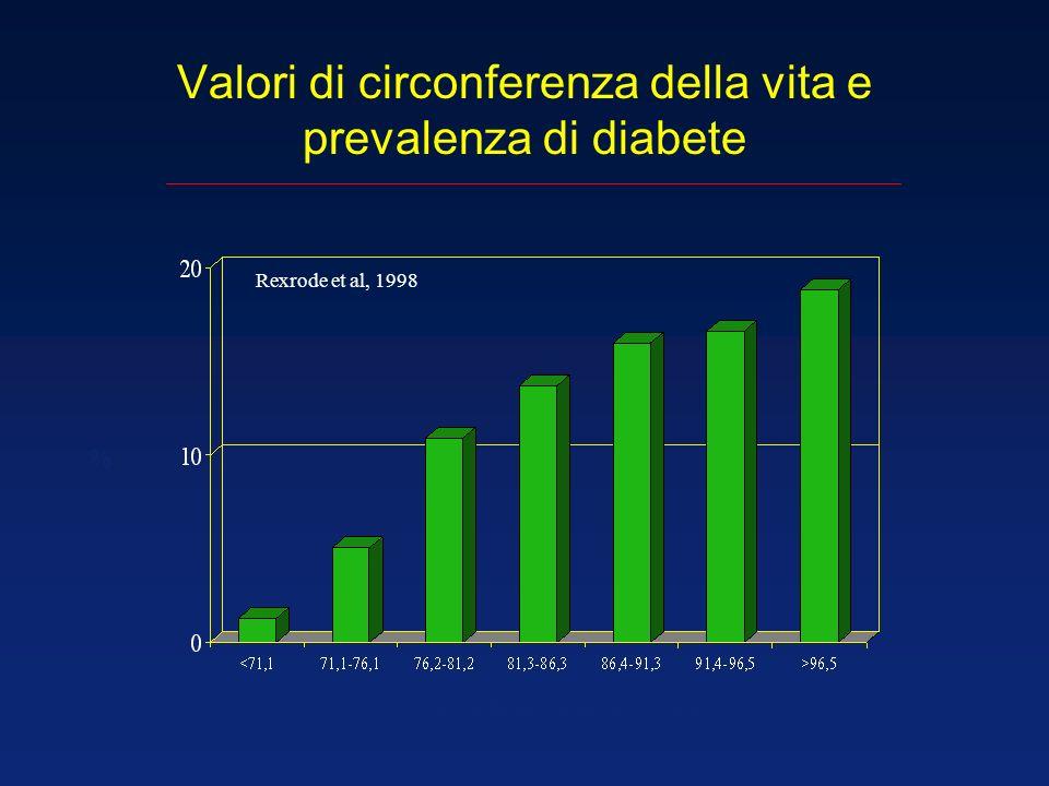Valori di circonferenza della vita e prevalenza di diabete