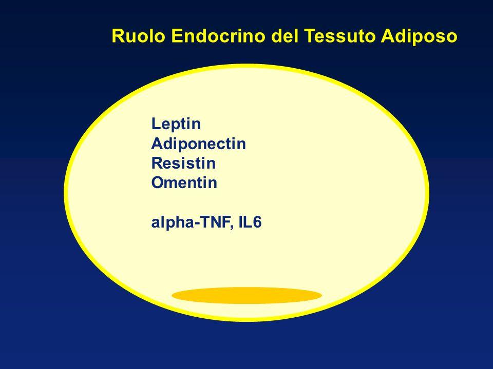 Ruolo Endocrino del Tessuto Adiposo