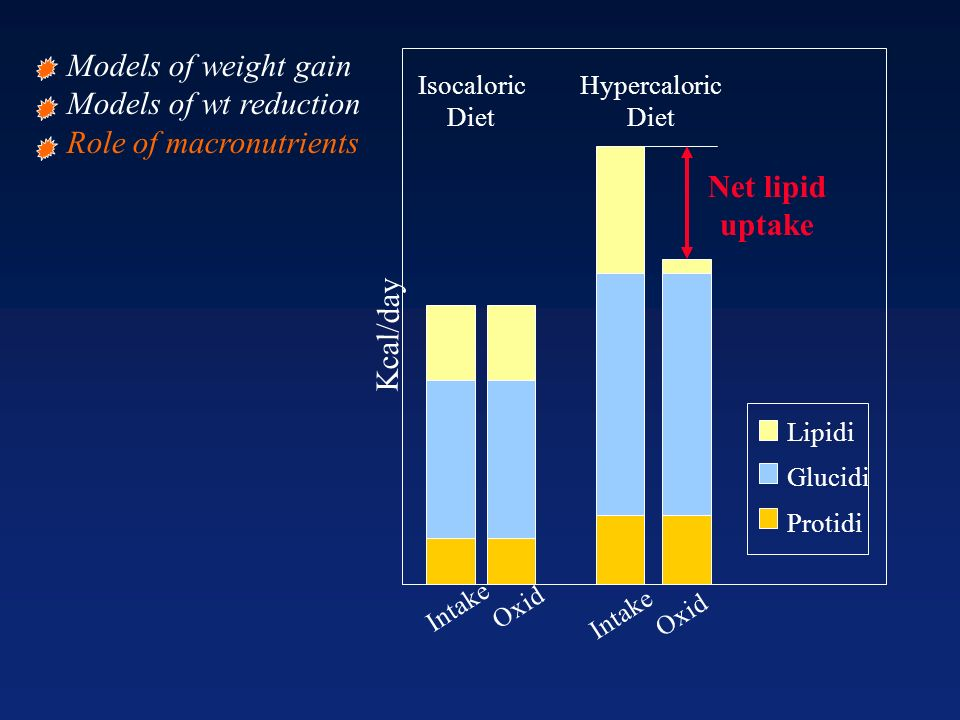 Role of macronutrients